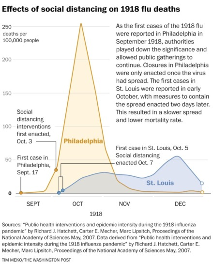 <strong>In 1918, social distancing helped reduce the number of flu deaths in St. Louis.&nbsp;</strong>(Graph by City of Memphis)