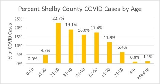 (Graph by Shelby County Health Department)