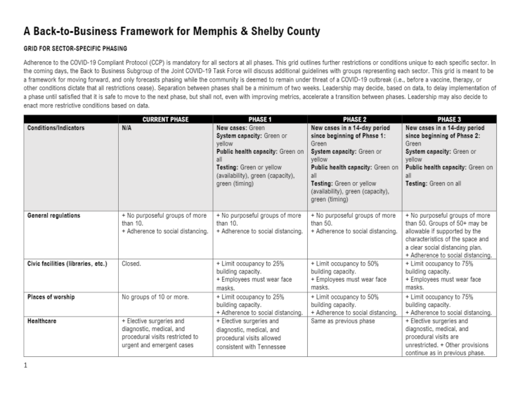 <strong>Back to Business guidelines for Memphis and Shelbly County by phases.</strong>&nbsp;