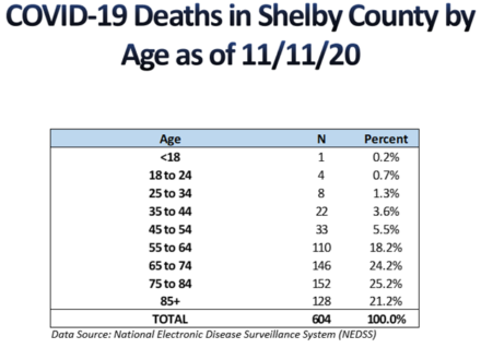 <strong>(Courtesy: Shelby County Health Department)</strong>