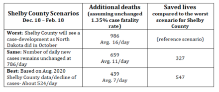 <strong>Projected COVID-19 deaths in Shelby County from Dec. 18, 2020, to Feb. 18, 2021</strong>.(Credit: Dr. Manoj Jain and&nbsp;Fridtjof Thomas)