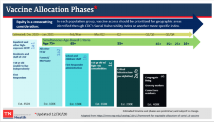 <strong>Updated vaccine allocation phases for Tennessee.</strong> (Courtesy: Tennessee Department of Health)