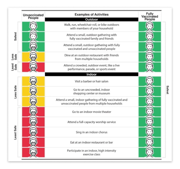 This chart shows the CDC safety levels for various activities for people with and without vaccination.